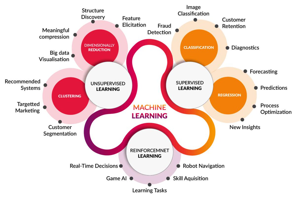 test Twitter Media - Introduction to Machine Learning: https://t.co/a2OHhwVM6Z  ————— #BigData #DataScience #AI #MachineLearning #DeepLearning #NeuralNetworks #Algorithms https://t.co/JQwX23qMCt