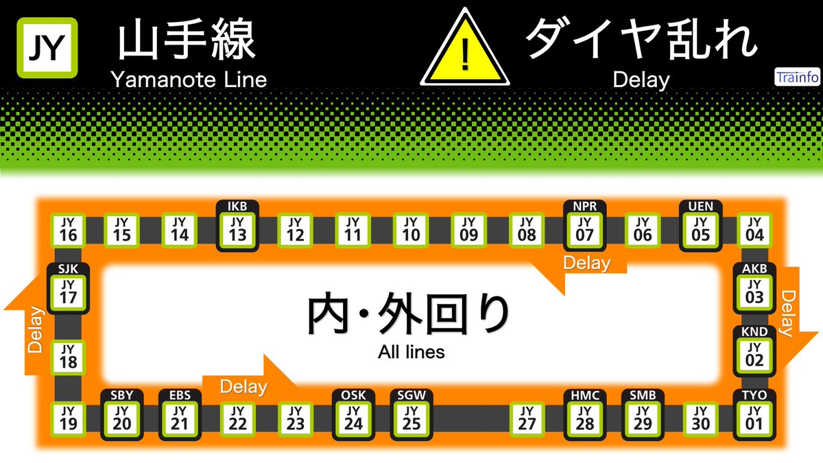 test ツイッターメディア - 【山手線 内・外回り 遅延情報】 山手線は、14:12頃、埼京線内での踏切内安全確認による緊急停止信号受信・エアセクション安全確認などの影響で、一部の内・外回り電車に遅れがでています。 https://t.co/tRrvMqnwpo