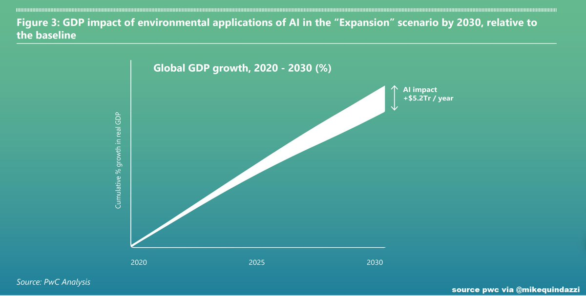test Twitter Media - via MikeQuindazzi: By 2030, #AI for the environment may boost global GDP up to 4.4% >>> HT CHerweijer PwC Microsoft via MikeQuindazzi >>> #MachineLearning #DeepLearning #Robotics #AutonomousVehicles Report https://t.co/pHz90YbaBm https://t.co/A7E7XlzvMI