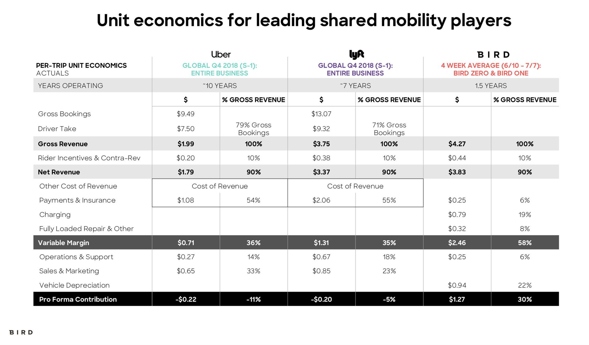 4/ In fact, our unit economics are already better than ride-sharing and we've only been operating a little over 1.5 years. https://t.co/zziRj0mq2O