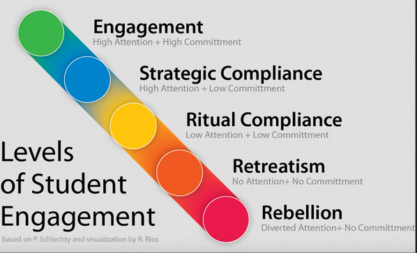 A3. This graphic would also be terrific to save and use during a staff meeting when getting others to reflect about engagement. #leadUpChat https://t.co/OYRlHJrR81