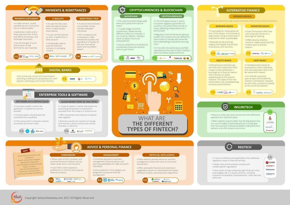 What are the different types of Fintech? {Infographic}  #fintech #Insurtech #RegTech #CryptoCurrencies #payments #Financial #tech #innovation #DigitalTransformation @fisher85m @antgrasso @SalaamGateway @JacBurns_Comext https://t.co/mVbOyVZvHU