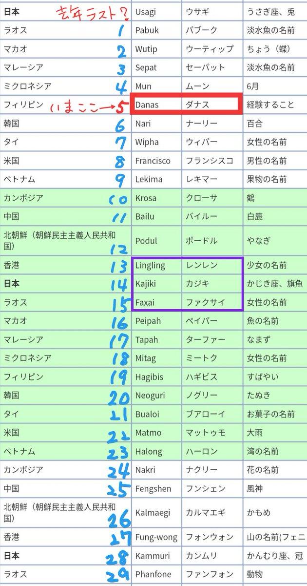 test ツイッターメディア - 台風5号ダナスちゃんが話題やな。 遡ると去年の最後の台風は日本語由来のウサギちゃんだったのかしらん。  個人的に今年13•14•15号予定が レンレン🐼/パンダぽい カジキ🐟/まんま魚 ファクサイ/………白菜!?!? となって楽しみ(?)ではある。災害的なのはイヤン。  5〜7年で名前一周するのね。 https://t.co/Hya9b1hWT3