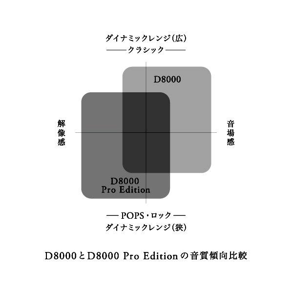 """test ツイッターメディア - 【お知らせ】フジヤエービック、final D8000の「プロ用」バージョン""""final D8000 Pro Edition""""(7/31発売)予約受付中。シルバー・ブラックの2色。より大入力に強いポップス系の音楽に適したモデルとなっている。同時にD8000のシルバーモデルも販売開始。  #final #finalaudio https://t.co/Ul7Te5XSuL https://t.co/1eeK8Cgs2O"""