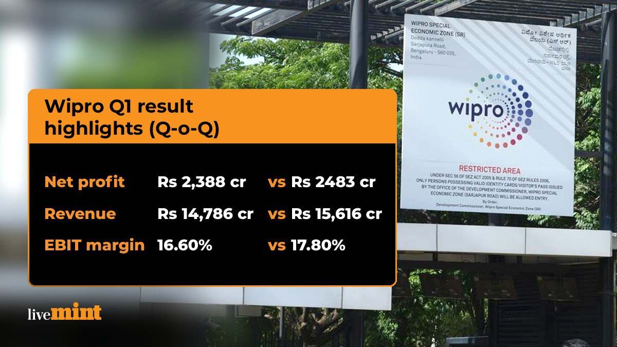 Wipro Q1 Results: Profit jumps 12.6% to  ₹2,388 crore
