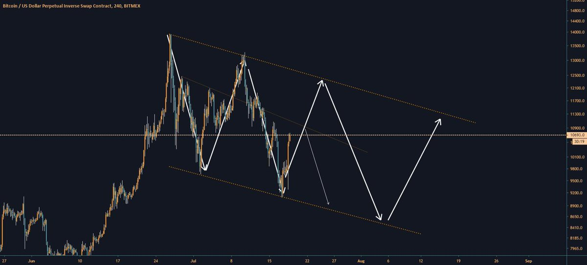 Bull flag forming for BITMEX:XBTUSD by thesean — TradingView