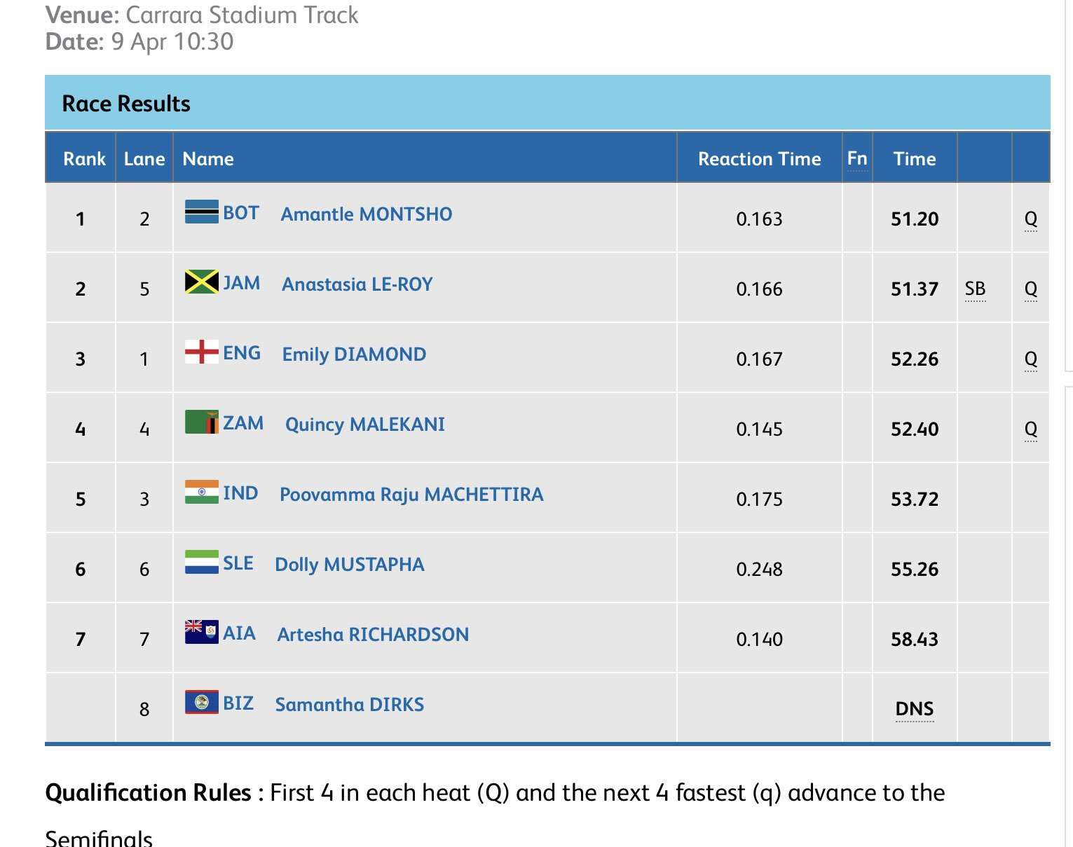 Former World 400m champion @AmantleMon of #Botswana wins the first heat of the women's 400m in 51.20. #Zambia's Quincy Malekani picks the last automatic qualifying spot to the Semifinals in fourth with 52.40 secs.  #GC2018Athletics #GC2018 https://t.co/Yrmpkud8wd