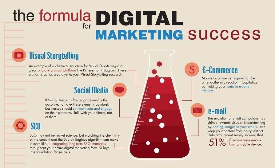 #digitalmarketing