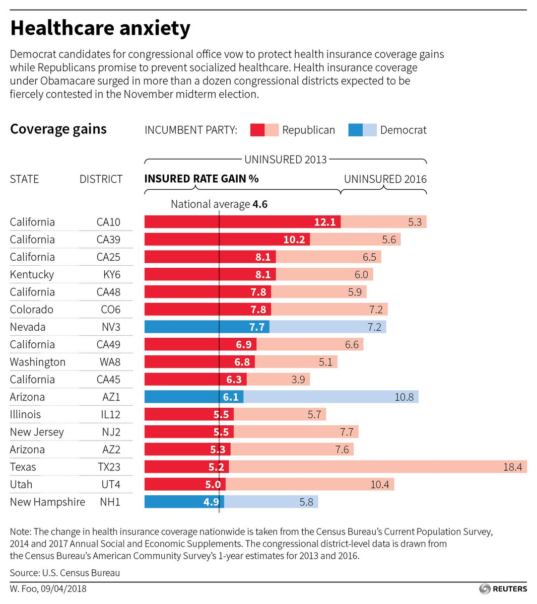 Healthcare anxieties: Insurance coverage has surged in some congressional districts
