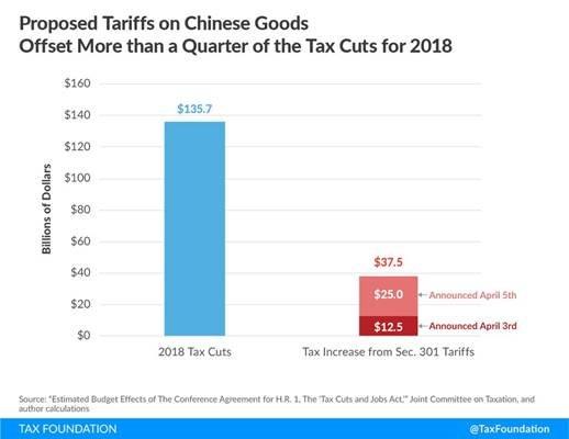 Trump tariffs on Chinese goods offset more than a quarter of 2018 tax cut benefits https://t.co/qC9UID6CHn https://t.co/Yuj9f1iOuv