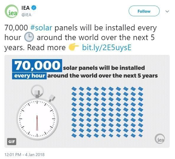 test Twitter Media - RT @wef: The world will add 70,000 #solar panels every hour in the next 5 years https://t.co/KatNVkD4iL #energy https://t.co/lISoXiNYqy