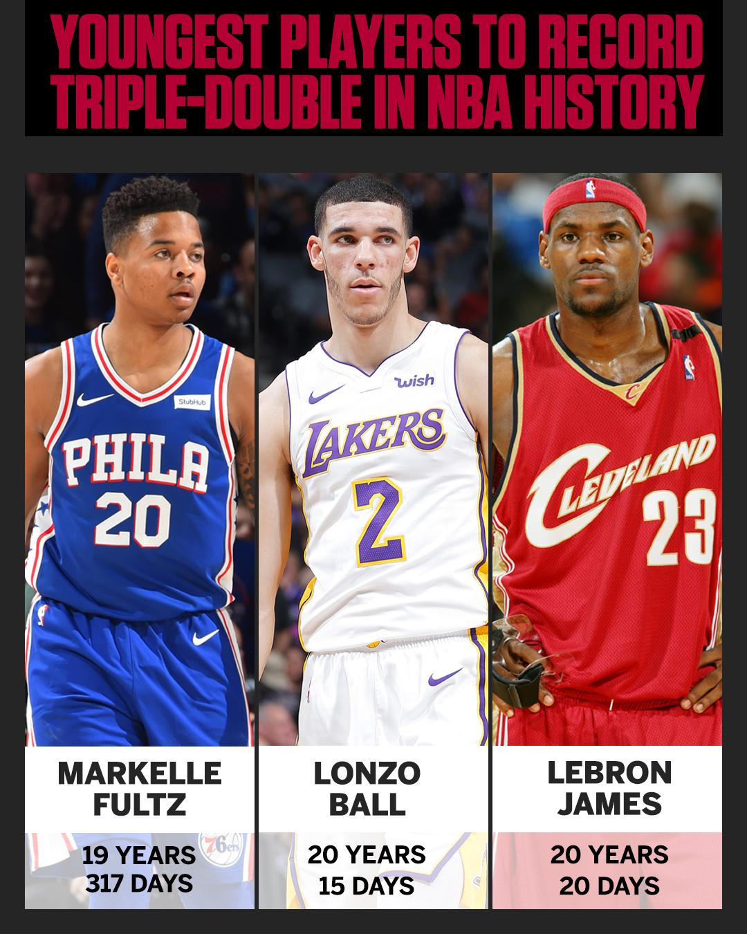 Markelle Fultz closes out the regular season with some history. https://t.co/61EPxzzKJW