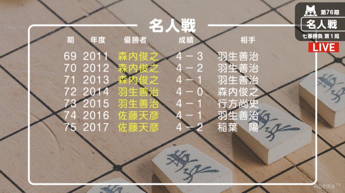 AbemaTV将棋ch【公式】さんの投稿画像