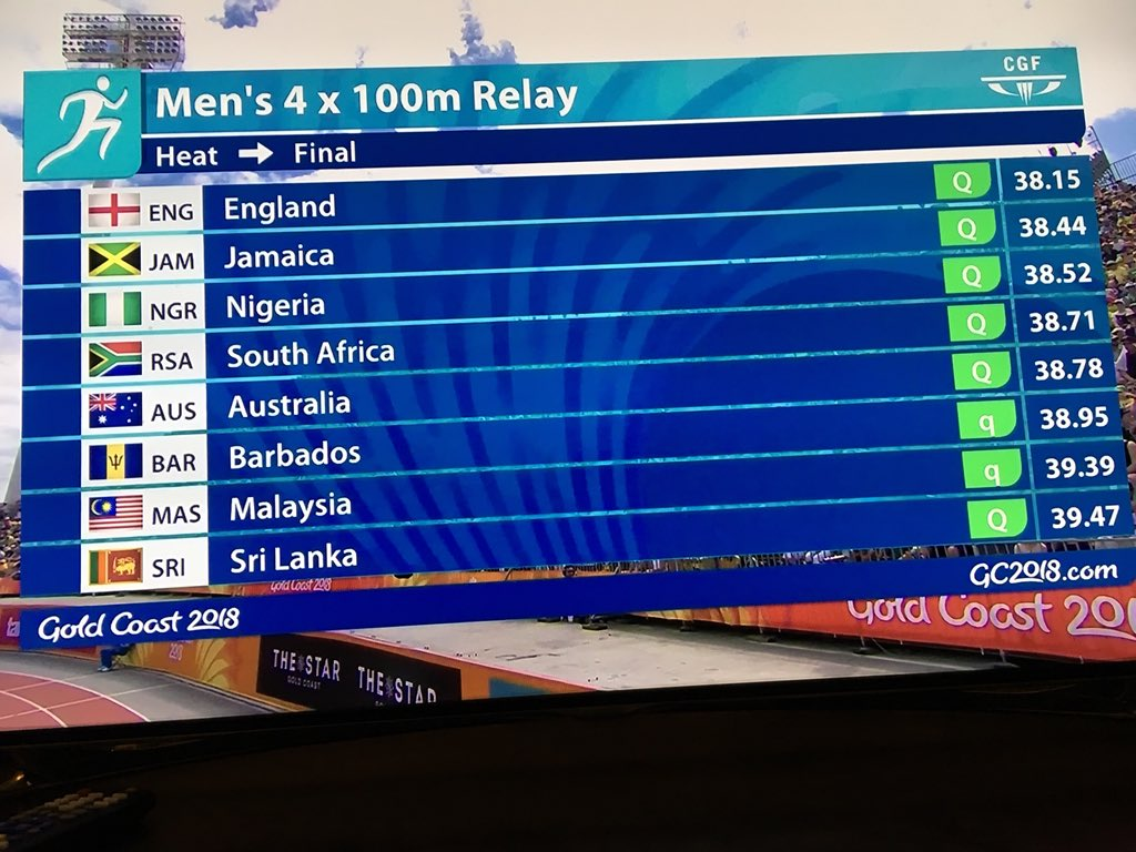 England won the Heat 2 of the Men's 4x100m relay ahead of Australia with a time of 38.15 secs.   Jamaica finished 2nd in 38.44 while #Nigeria, anchored by @seyeogunlewe, came 3rd in 38.52.  #GC2018Athletics #GC2018 https://t.co/BHpgheu3WG