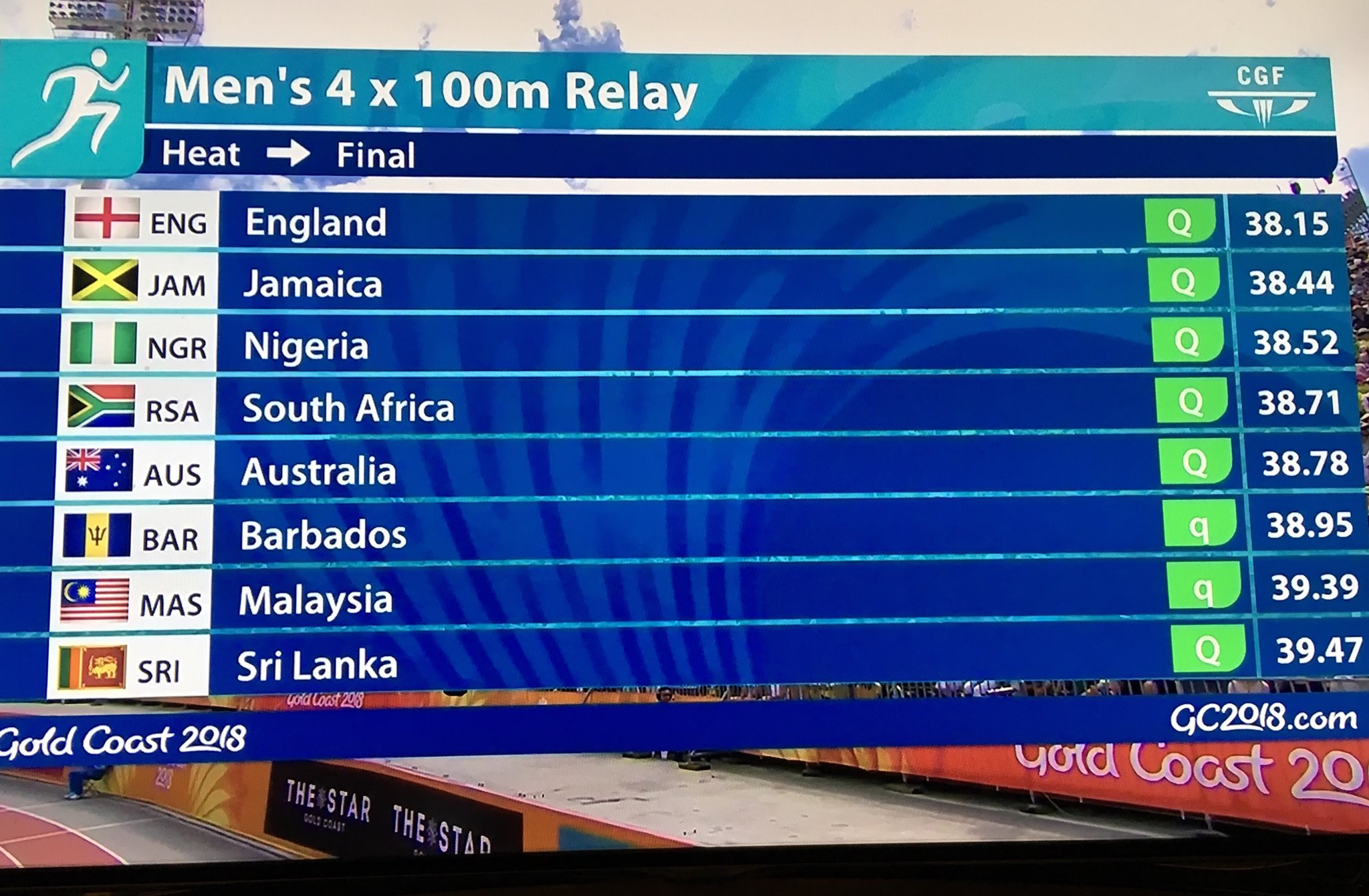 #Nigeria 🇳🇬 and #SouthAfrica 🇿🇦 ensures qualification for tomorrow's men's 4x100m Relay Final.  #GC2018 #GC2018Athletics #AthleticsAfrica https://t.co/lRoNGEKPUT