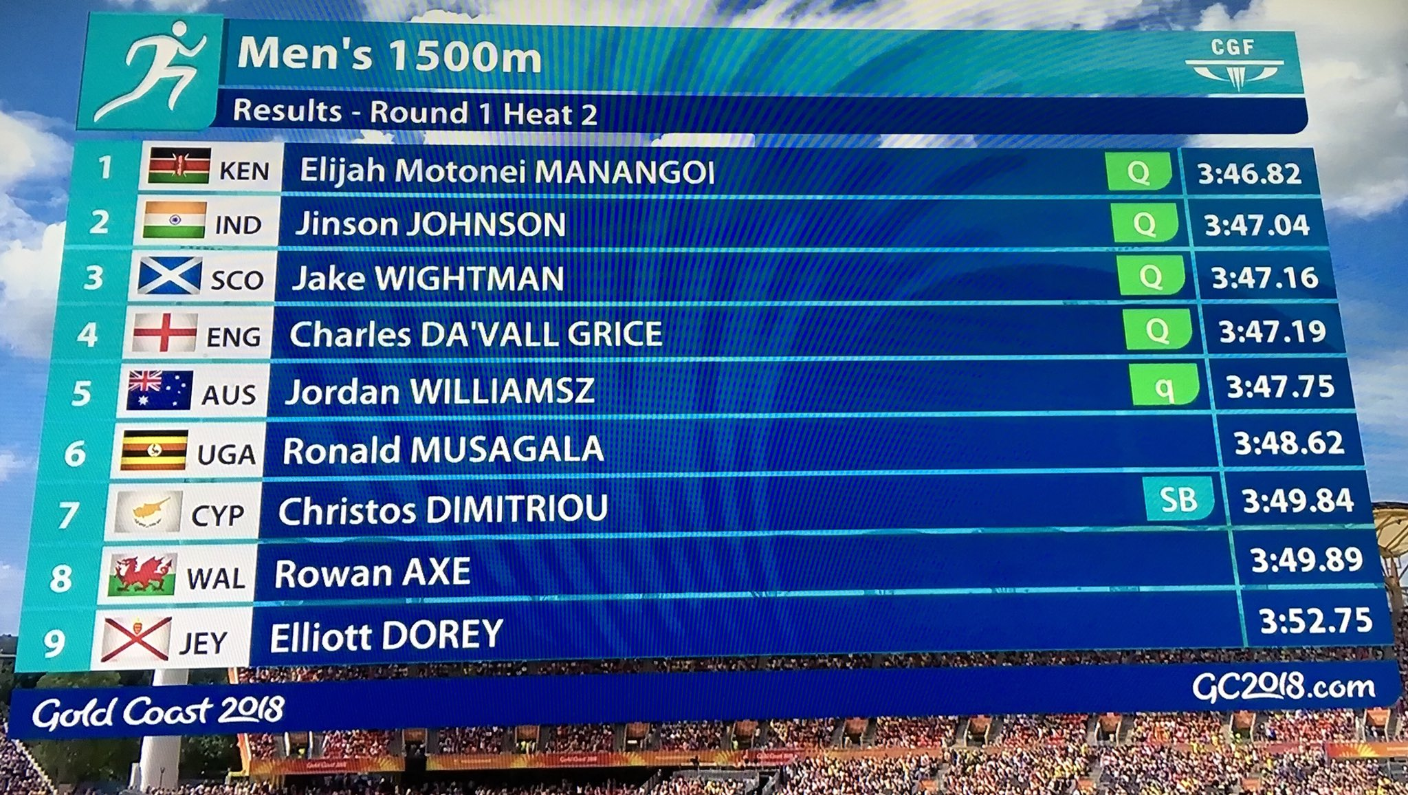 #Kenya's @ManangoiElijah wins the Men's 1500m Semifinals heat 2 in 3:46.82.   #Uganda's Ronald Musagala misses out in 6th place with 3:48.62.  #GC2018 #GC2018Athletics #AthleticsAfrica https://t.co/2CJuIAtG8V