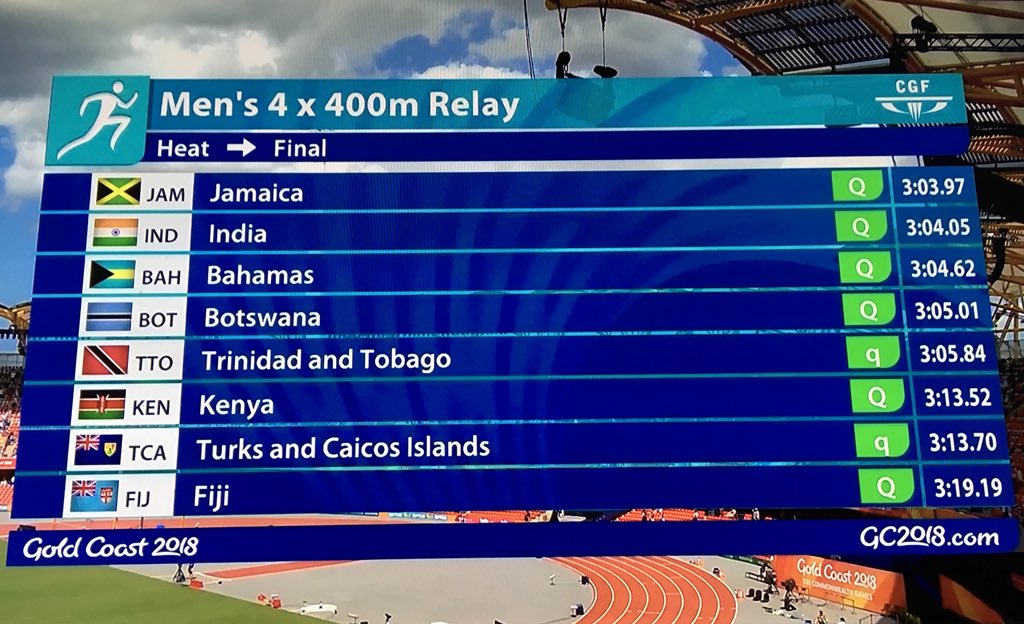 Final confirmation of the finalists for tomorrow's 4x400m Relay after the Disqualification of #Nigeria (for stepping on the inside lane on first leg) and #Australia (for illegal exchange of the baton on anchor leg).  #GC2018 #GC2018Athletics #AthleticsAfrica @AthleticNigeria https://t.co/Oaip18LJAC
