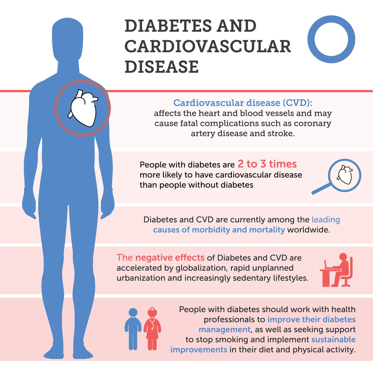 test Twitter Media - Cardiovascular disease (#CVD) is a major cause of death and disability in people with #diabetes Learn more about the risks and the importance of good diabetes management to prevent or delay this serious complication. https://t.co/oOEx7mWoRD