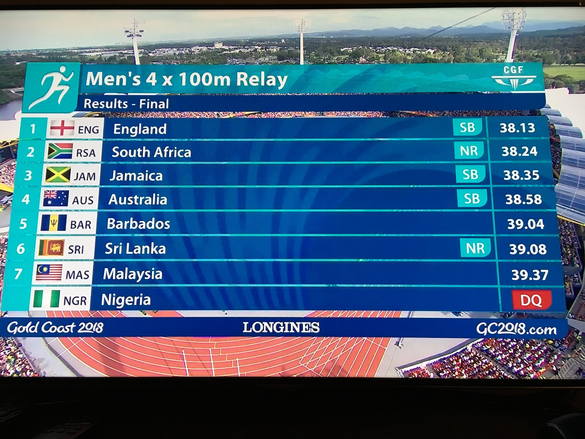 England wins the men's 4x100m Relay in 38.13 ahead of #SouthAfrica team who sets a new NATIONAL RECORD of 38.24. Great work from @AkaniSimbine to pull the team ahead of Yohan Blake. Jamaica picks bronze in 38.35. Nigeria was Disqualified.  #GC2018 #GC2018Athletics https://t.co/rD8ZvtHkIv