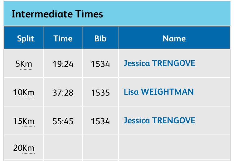 Women's Marathon update. @JessTrengove leads through 15K. @LisaWeightman in lead pack with her. @VirginiaMoloney 14th 2:13 back. https://t.co/9hjyWd79Zr