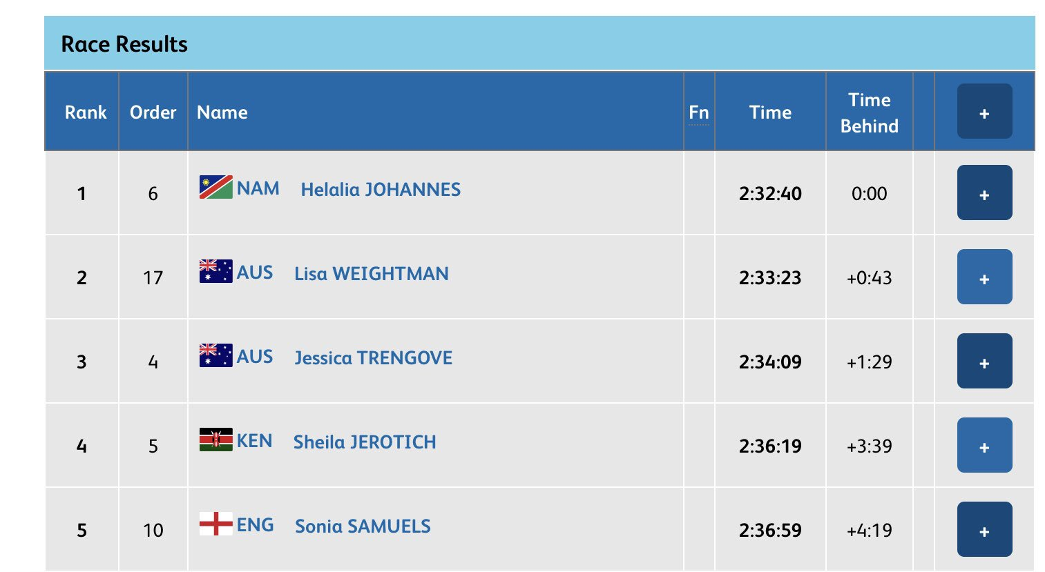 MARATHON WOMEN GOLD for NAMIBIA 🇳🇦   Helalia Johannes wins the @GC2018 Commonwealth Games women's Marathon title in 2:32:40.  Australians Lisa Weightman takes silver in 2:33:23 and Jessica Trengove finished third in 2:34:09.   #GC2018Athletics #GC2018 #GC2018MARATHON https://t.co/W4C5Oui6mM