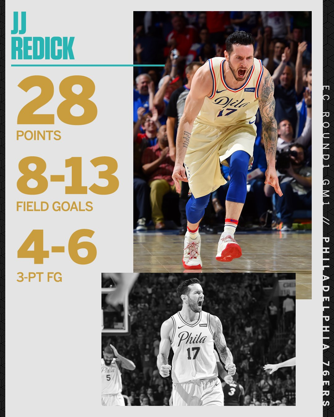 JJ Redick wasn't messing around tonight �� https://t.co/KpWz6vjrZJ