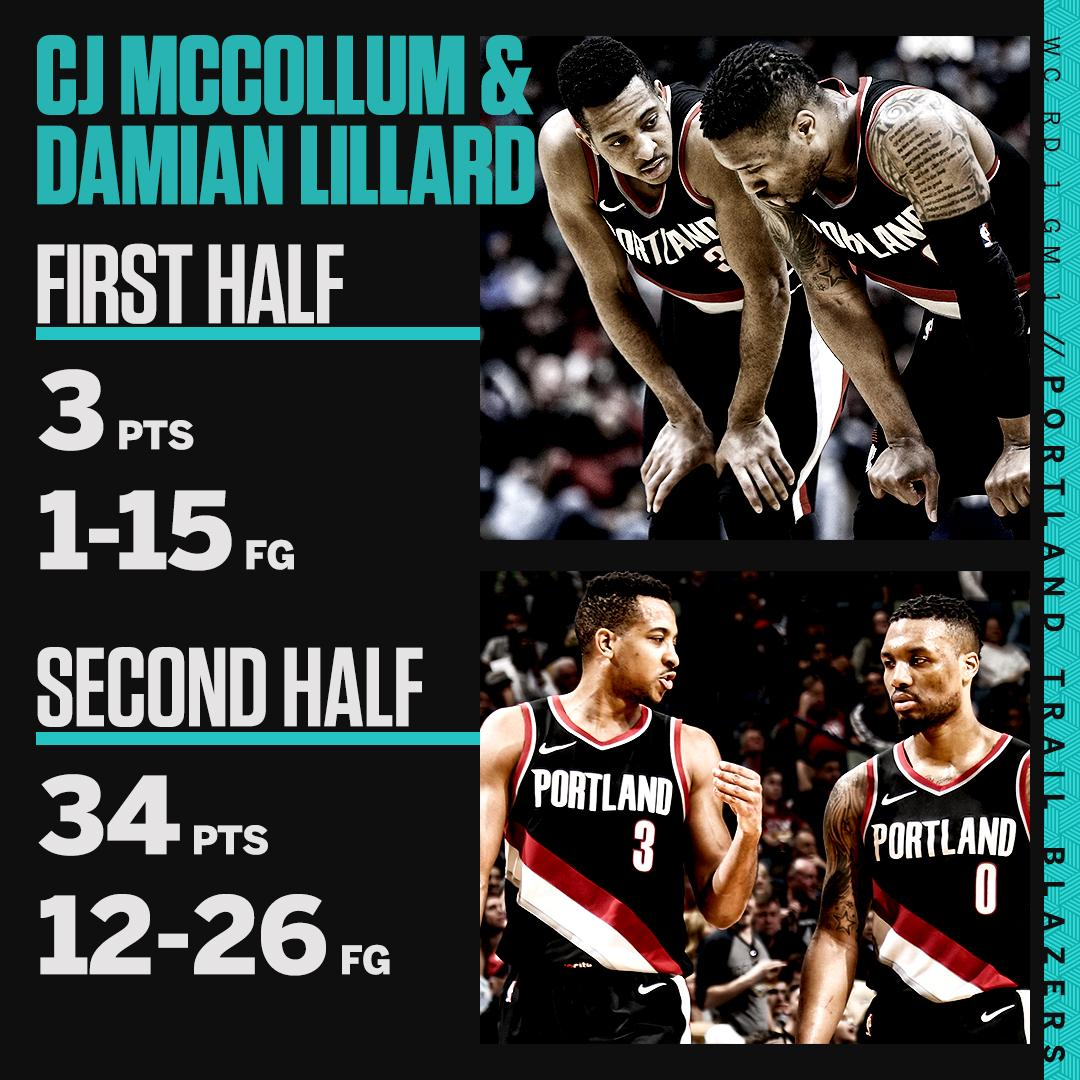 It was a whole different ball game in the 2nd half.  But it wasn't enough to take Game 1. https://t.co/4Bj56N4Xrm