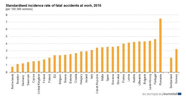 1,25 tödliche Arbeitsunfälle je 100.000 Erwerbstätige: Damit steht Deutschland besser da als zum Beispiel Österreich (4,23) oder Frankreich (3,99). Quelle: @EU_Eurostat. @welt https://t.co/7cdbyzD7IP