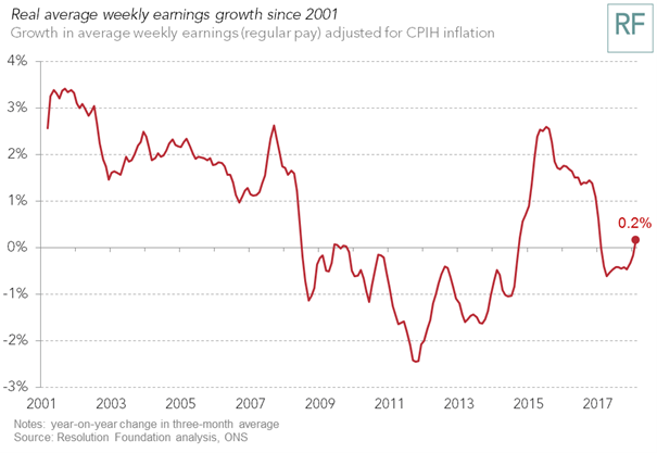 test Twitter Media - ICYMI - Britain passes a major milestone on pay and breaks new ground on jobs – but there's a productivity sting. Blog by @stephenlclarke https://t.co/MhUIejKVo7 https://t.co/9BPikq7iOK