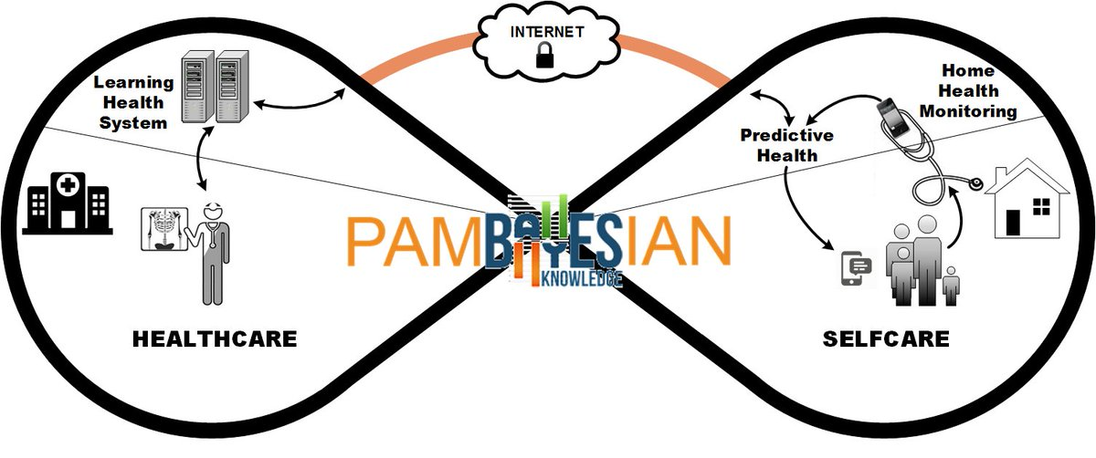 test Twitter Media - @EPSRC funded #PAMBAYESIAN is a patient managed decision support using #BayesianNetworks, provides self-care healthcare for patients with #chronic conditions including #arthritis, #gestationalDiabetes, and #atrialFibrillation  https://t.co/0I8FrAyDcg https://t.co/ba6Q9rDX3q