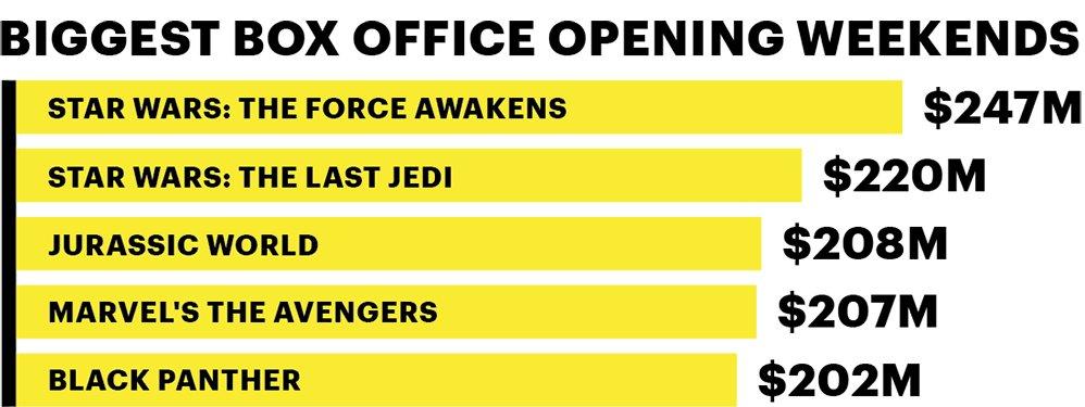 Can AvengersInfinityWar top StarWarsTheForceAwakens' record box office opening?