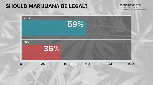 CBS News poll: Most Americans – six in 10 – think marijuana should be legal https://t.co/qbPEtnnlsG https://t.co/q7uYARX463