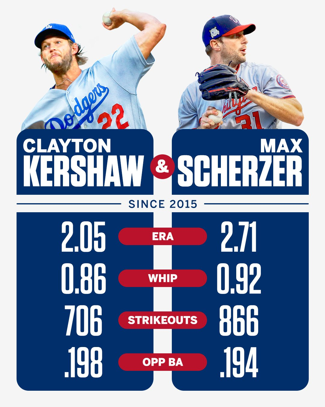6 combined Cy Youngs 2 NL contenders 1 dream matchup tonight on ESPN+ https://t.co/uQ2CMa533m