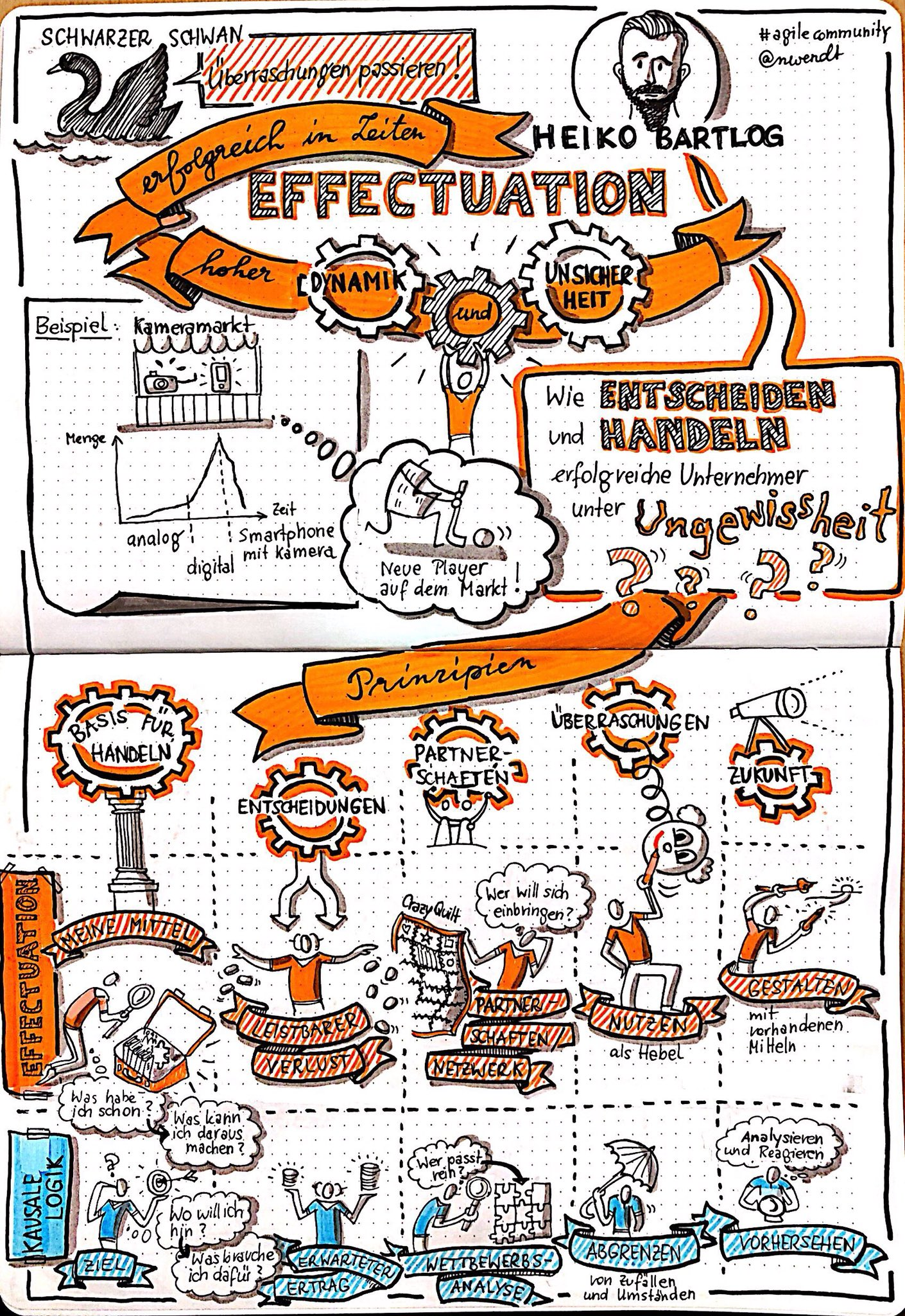 Todays talk about #effectuation during our #agilecommunity. Wonderful topic to put it in a #sketchnote 😊 https://t.co/AXaYM4SQKO