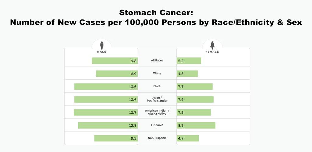 Tweet Image by NCI Cancer Stats (@NCICancerStats)