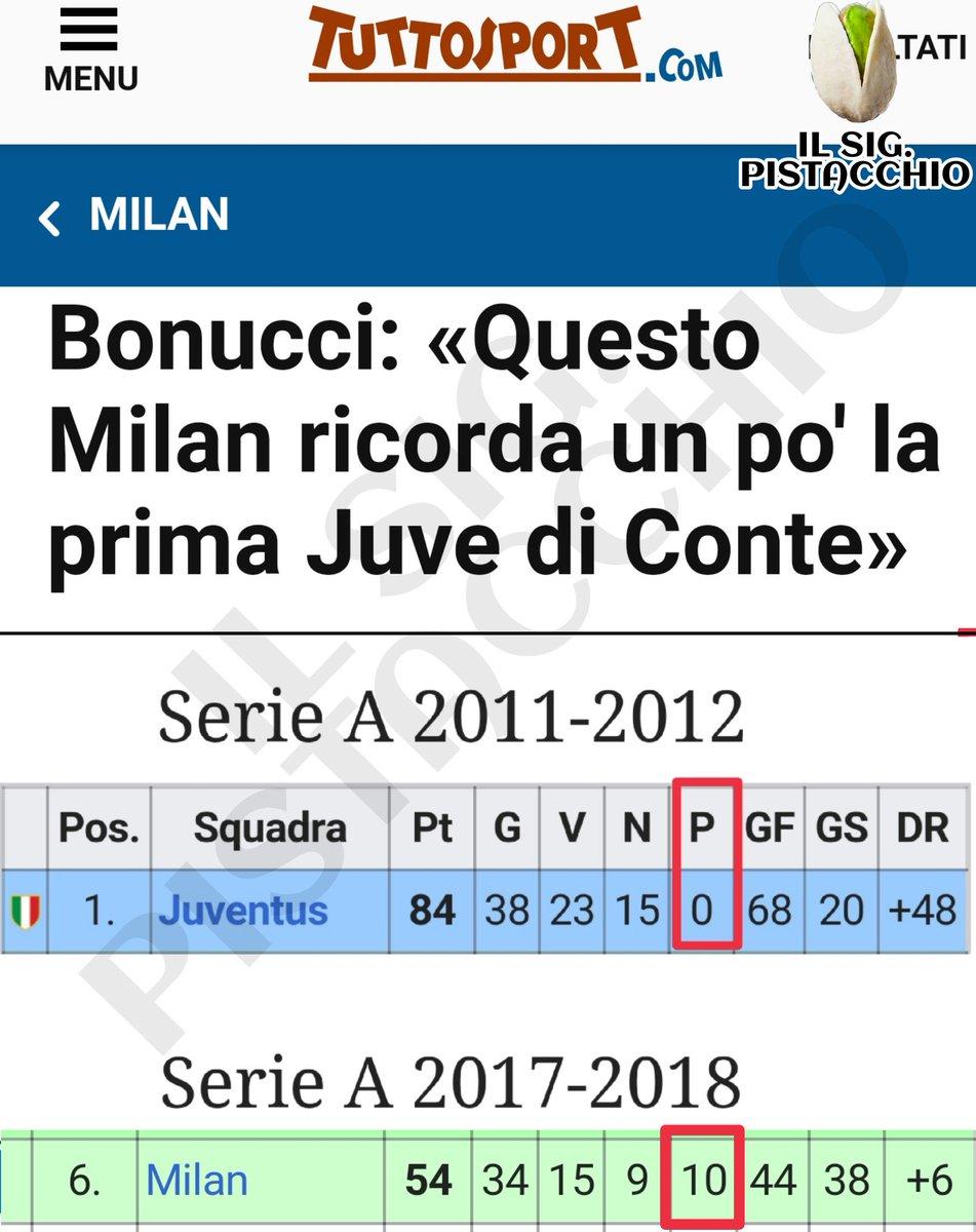 #MilanBenevento