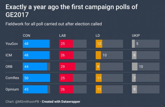 Exactly a year ago this weekend ComRes had TMay's Tories 25% ahead https://t.co/6sLDoQb9Nn https://t.co/EYp1FMAM6P
