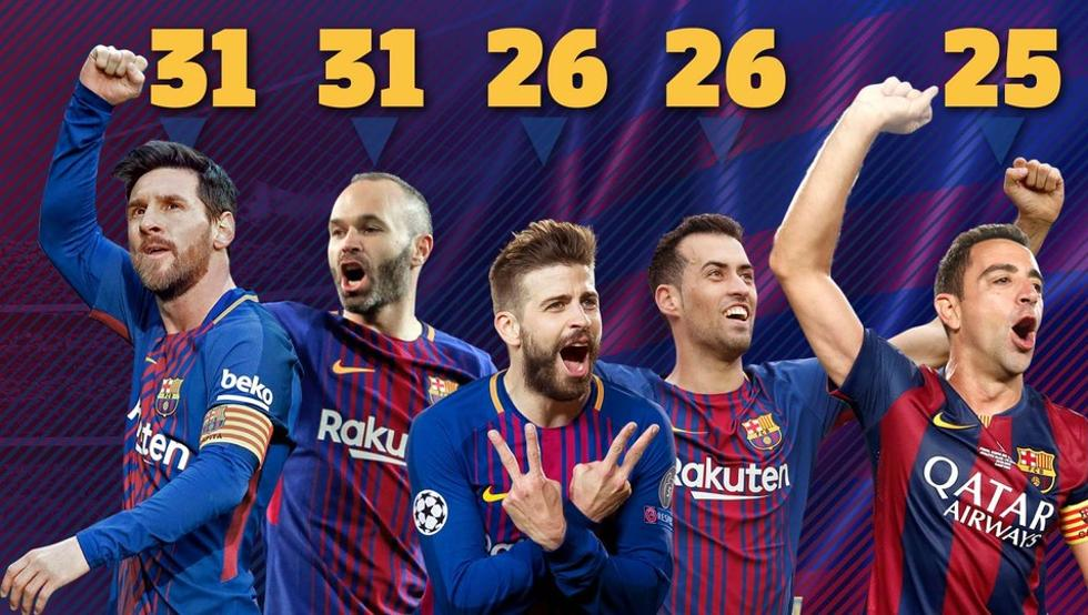 RT @centrestats: 📊 | Piqué and Busquets have now won 26 trophies at Barça, overcoming Xavi's 25. [md] https://t.co/iD21mjEygq