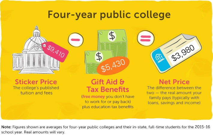 When it comes to paying for college, focus on 'net price,' not 'sticker price.' https://t.co/JXL4Wtz5Ua https://t.co/dJ7uVJldpp