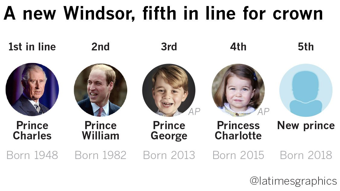 The new royal baby is here. Here's where the little prince lands in line to the throne: https://t.co/Am8j8OKPRw https://t.co/9acSpXRgm7