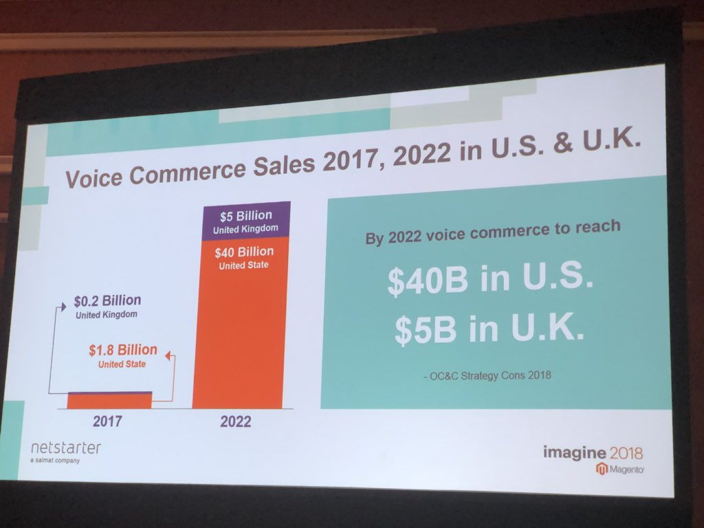 alexanderdamm: Voice Commerce Sales in 2017 and 2022 in US and UK #MagentoImagine #magento #voice #voicecommerce https://t.co/st1pSxq4B9