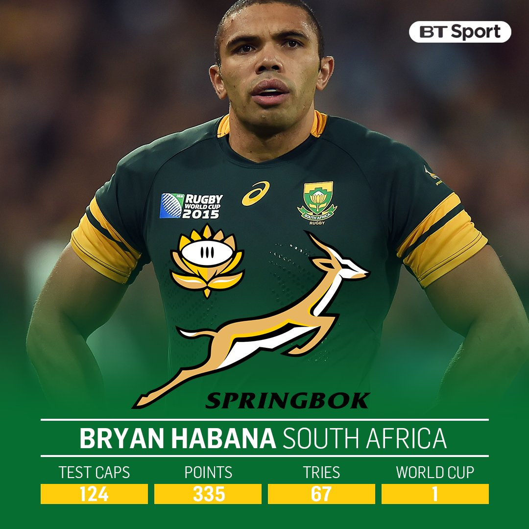 test Twitter Media - 1⃣2⃣4⃣ caps for South Africa 3⃣3⃣5⃣ points scored 6⃣7⃣ tries scored 1⃣ World Cup Bryan Habana has confirmed he will retire at the end of the current season after a record-breaking career. https://t.co/9nlcHRJcY0