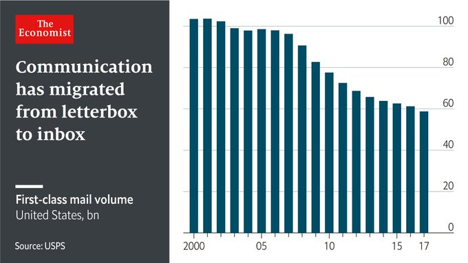 @TheEconomist: America's post office should be privatised https://t.co/kTQj7wfPRh https://t.co/8j67yntToj