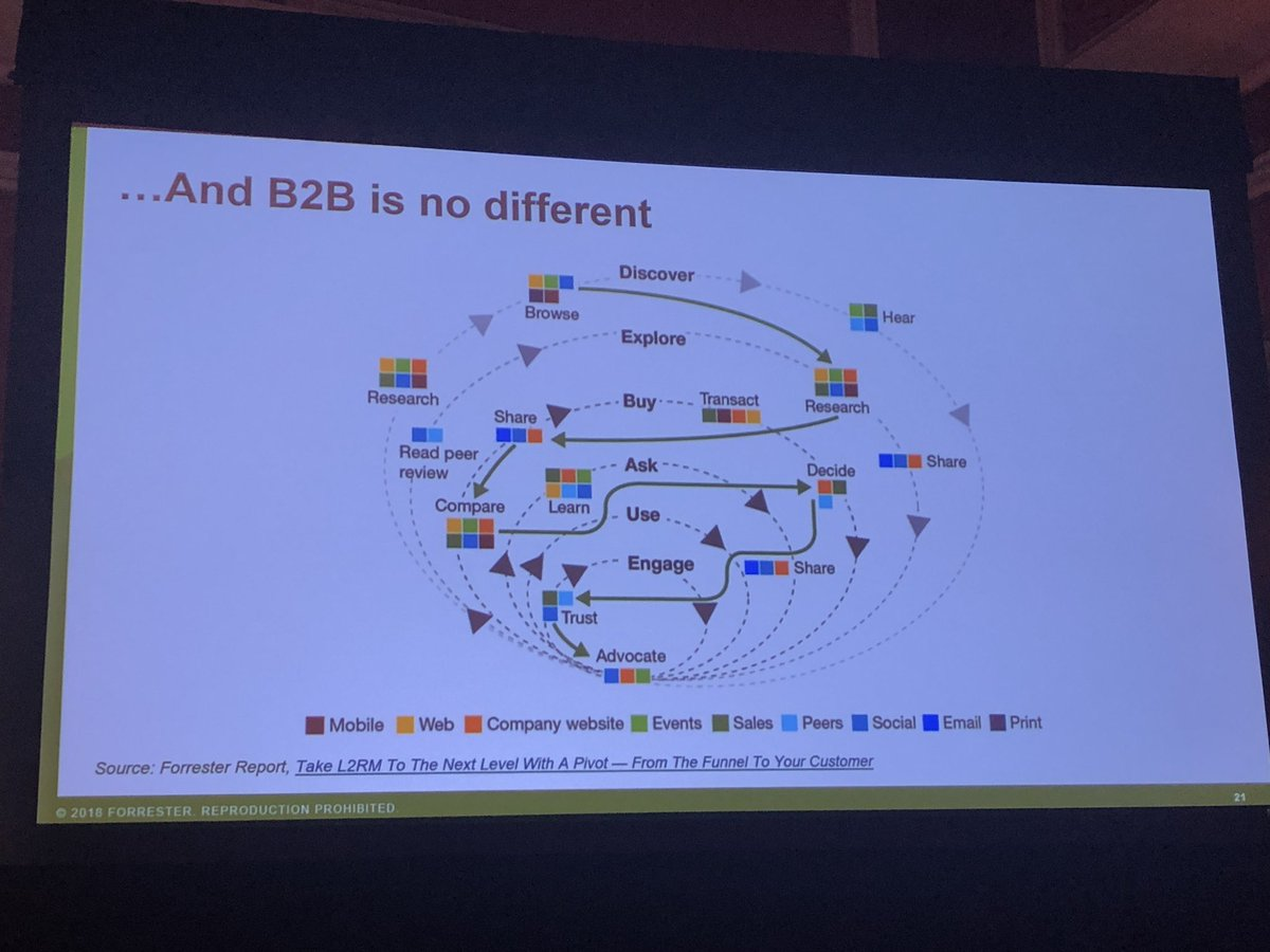 alexanderdamm: B2B Customer Journey isn't different #MagentoImagine @john_bruno https://t.co/PEHkGpNkqs