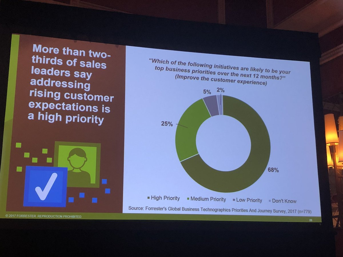 alexanderdamm: Customer Experience in B2B ecommerce is Top 1 priority #Magento #MagentoImagine by @forrester https://t.co/WXIlx6AwyW