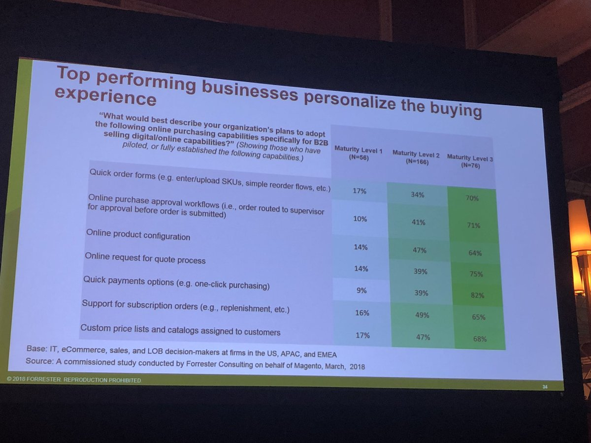 alexanderdamm: These are the top 7 plans for personalized B2B Shopping Experience #Magento #MagentoImagine by @forrester https://t.co/BkubTvmMhS