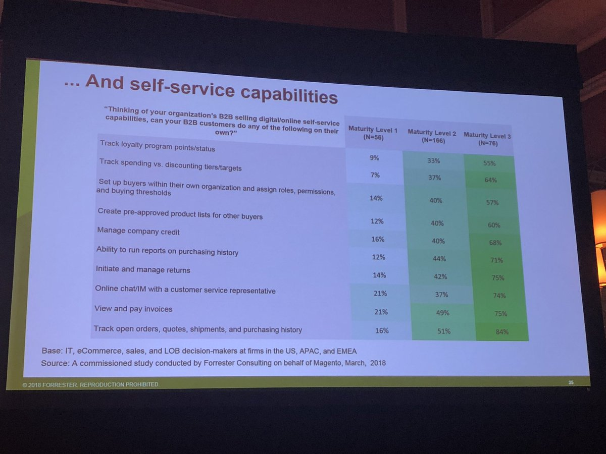 alexanderdamm: How to level up your #B2B Self-Service capabilities by @forrester #Magento #MagentoImagine https://t.co/c3onpAzdwA