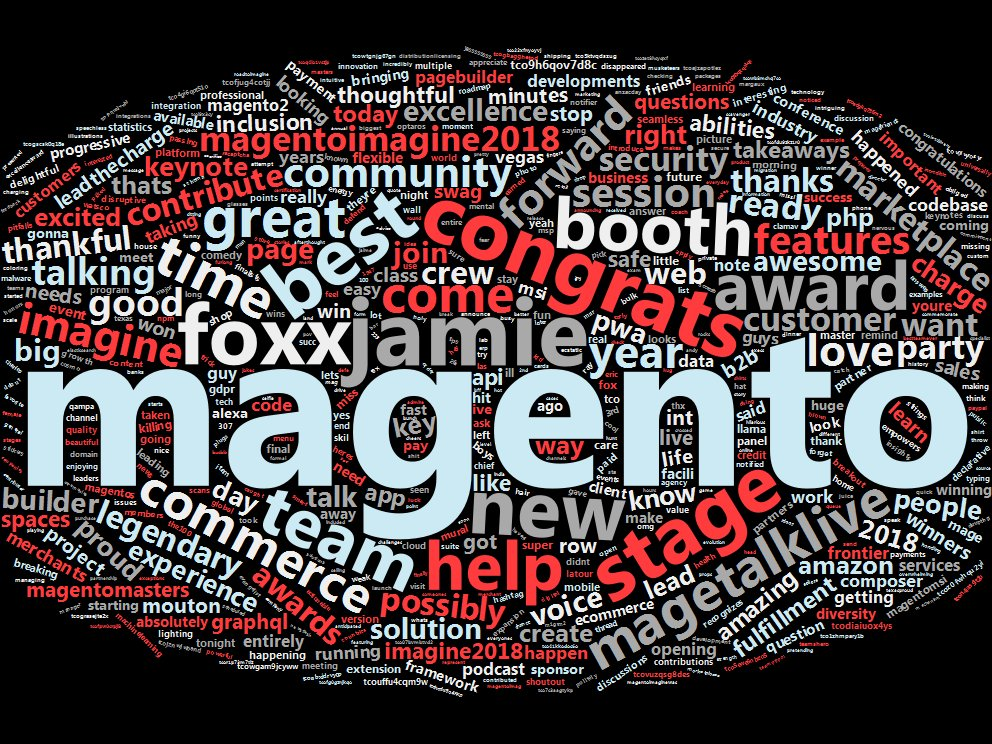 autocloudbot: #wordcloud for live trends '#MagentoImagine' https://t.co/v48dJ4FumN