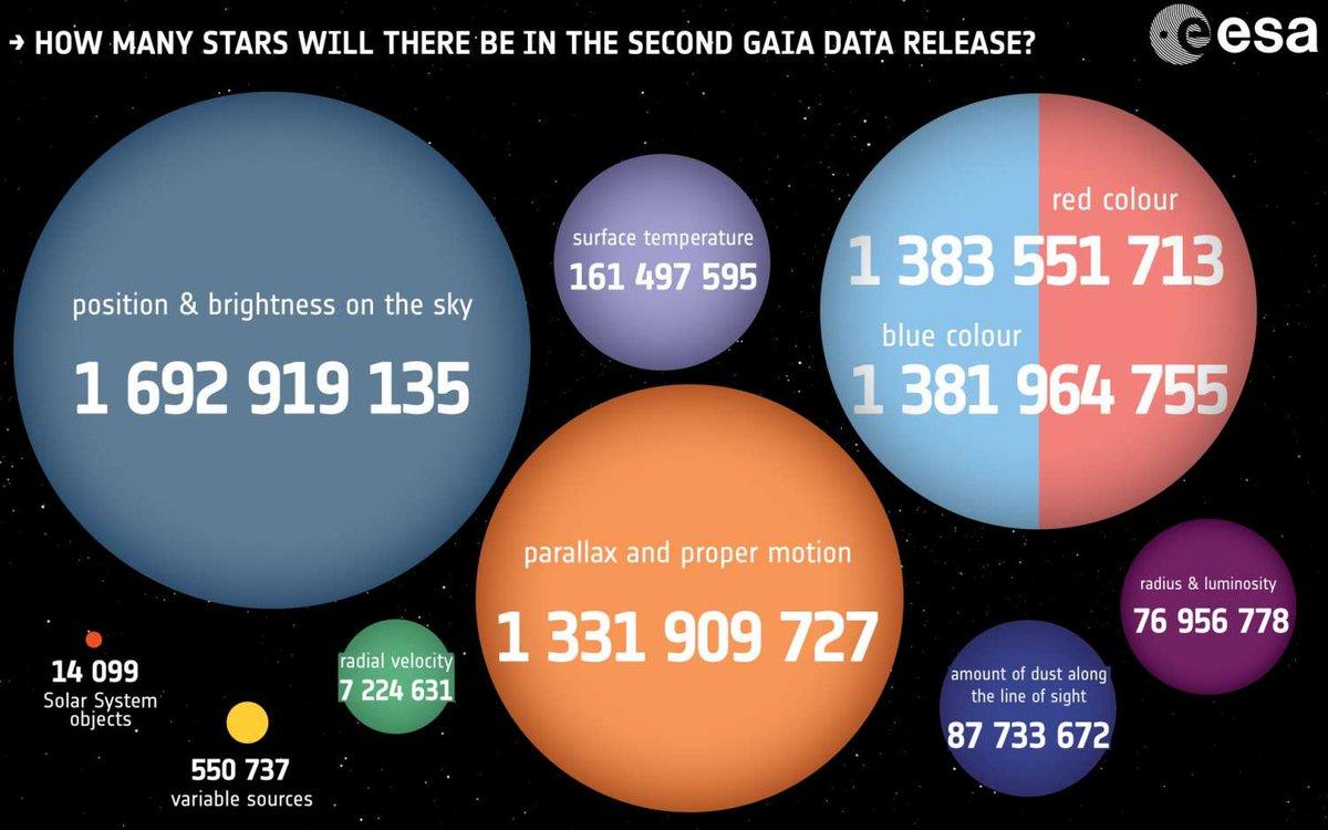 #GaiaDR2