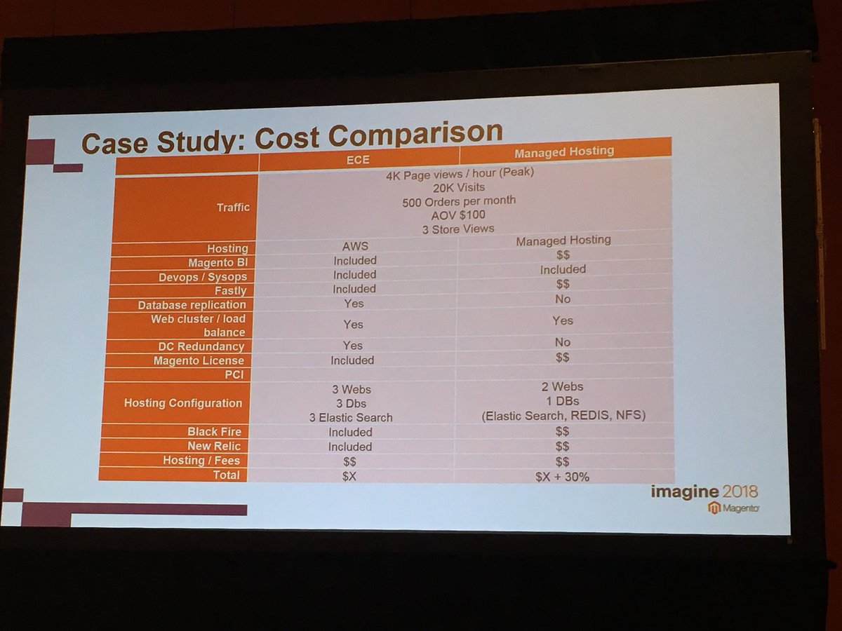 benjaminrobie: Cloud cost comparison. #MagentoImagine https://t.co/KGY3Thg8RI